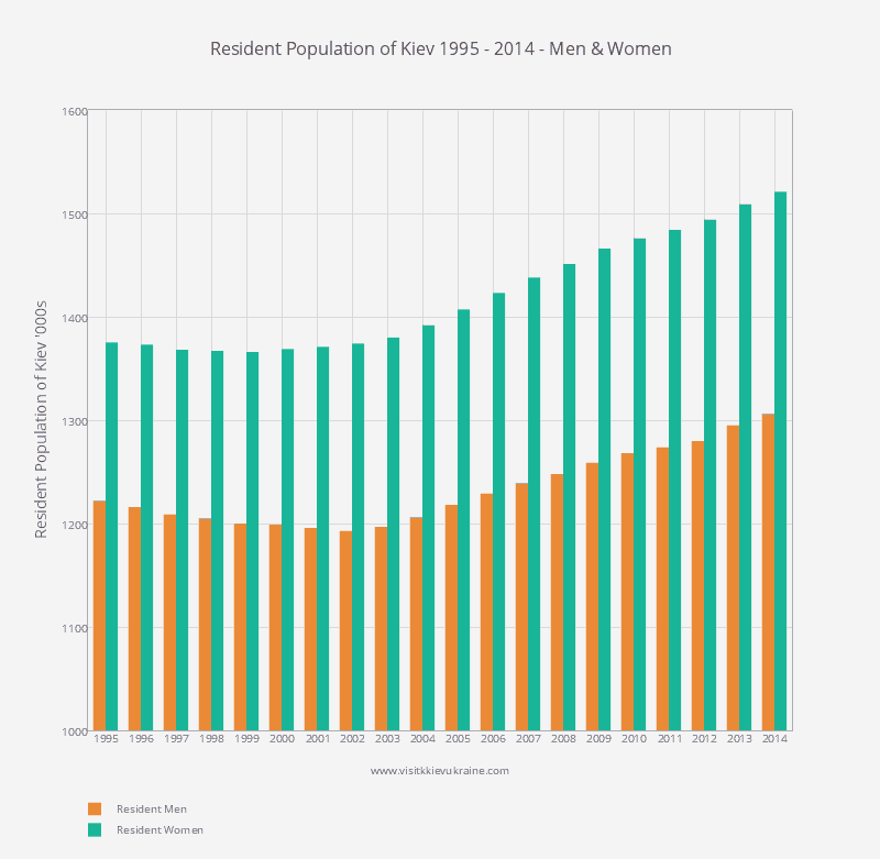 Resident Population of Kiev - Number of Men and Women